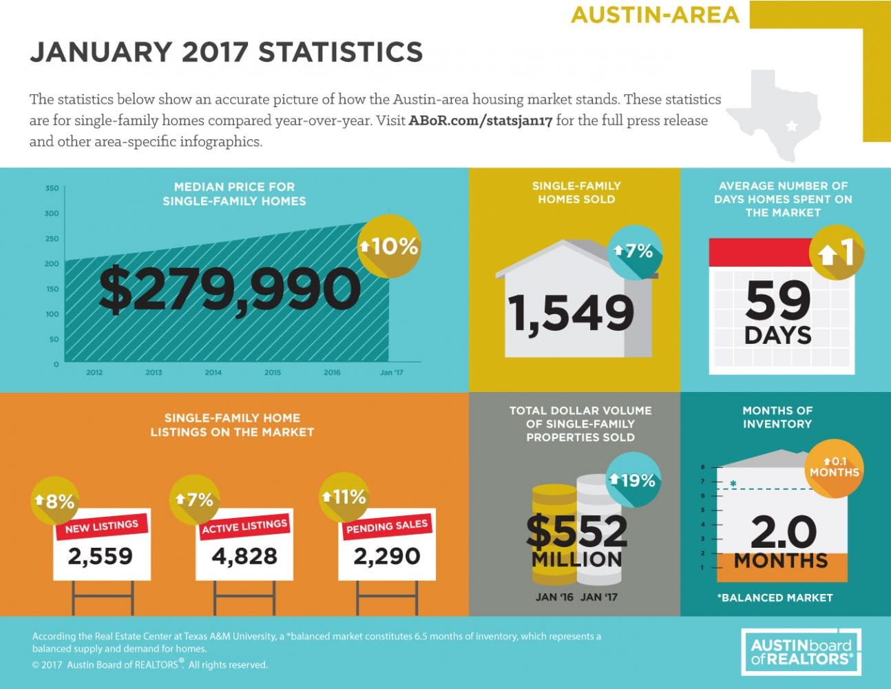 January 2017 ABOR Market Statistics