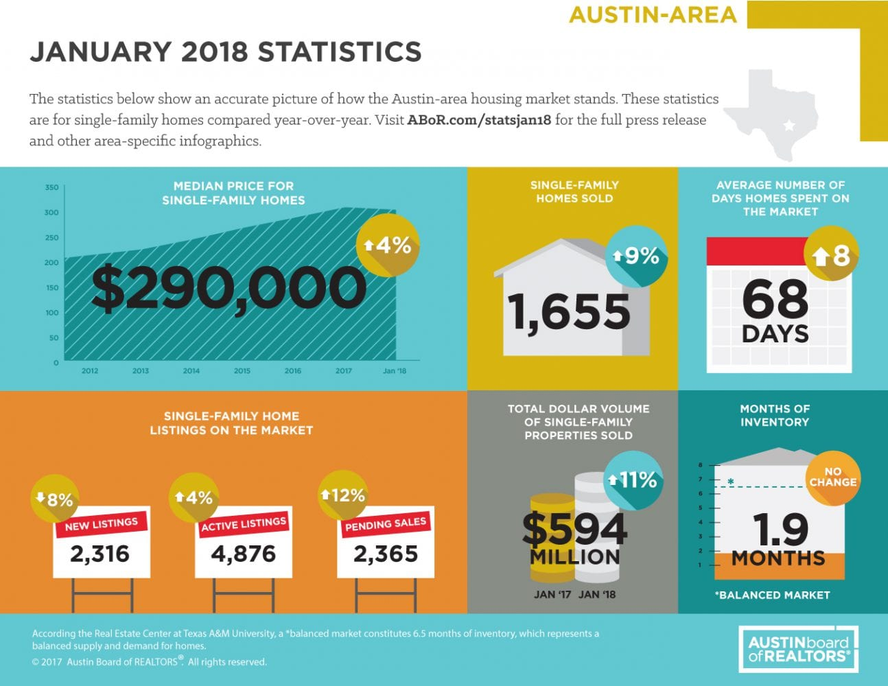 January 2018 ABOR Market Statistics