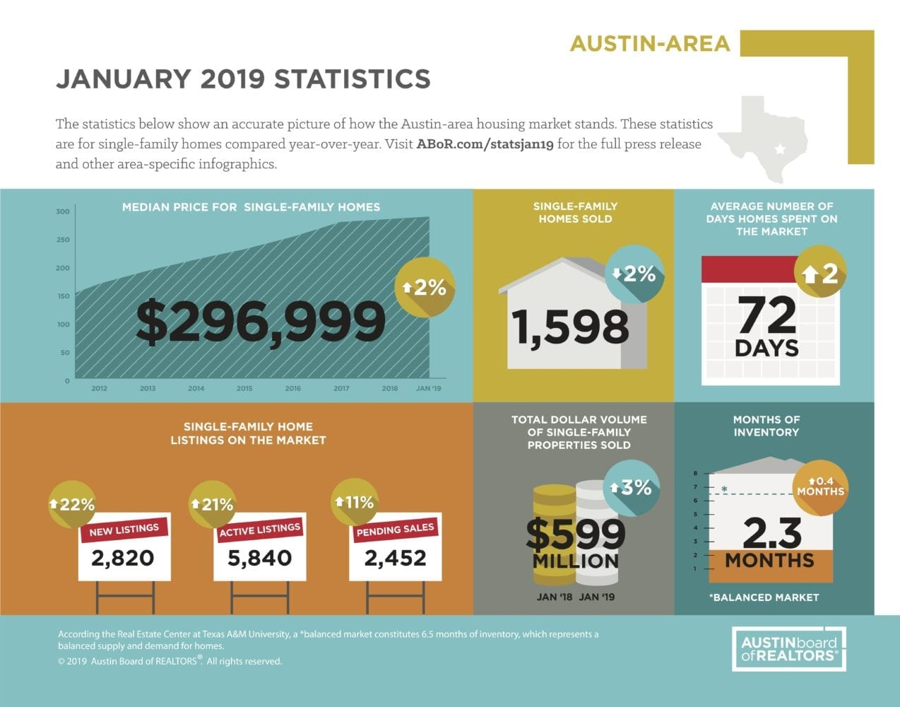 January 2019 ABOR Market Statistics