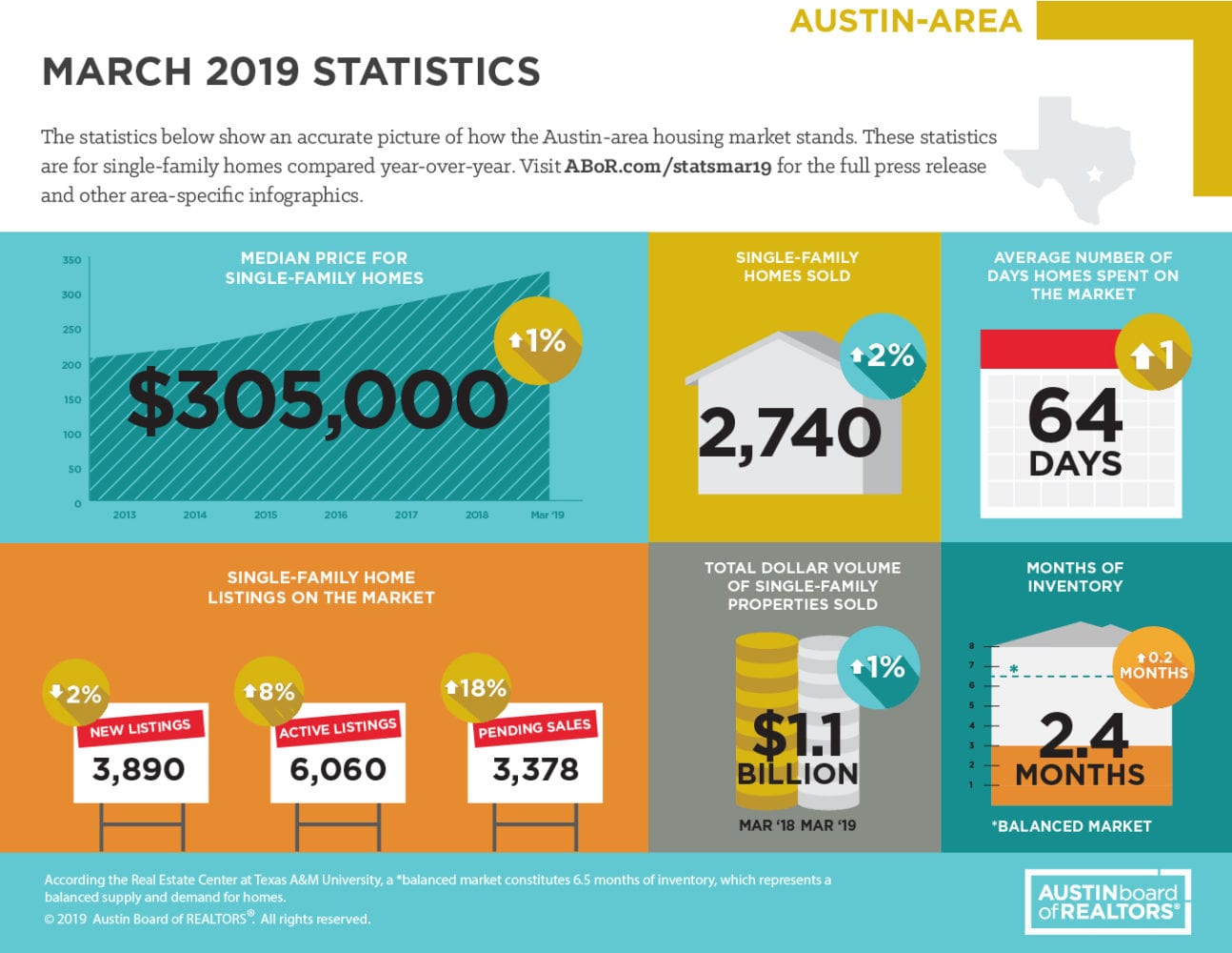 March 2019 ABOR Market Statistics